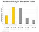 Porownanie_zuzycia_elementow_m2.jpg