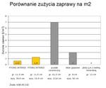 Porownanie_zuzycia_zaprawy_m2.jpg